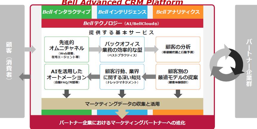 Advanced CRM Platform